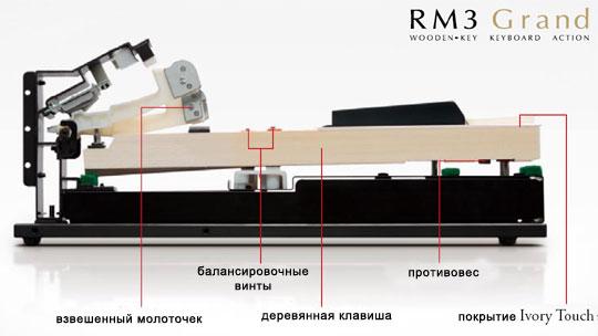 Схема клавиш
